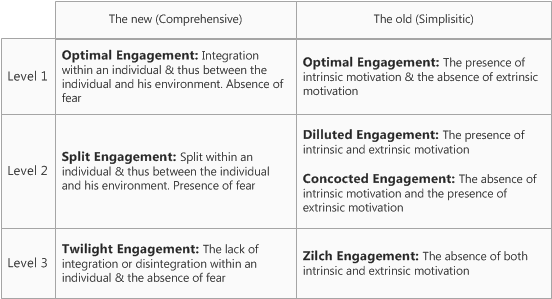 How to measure human engagement